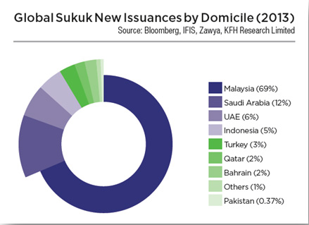 research papers on islamic finance malaysia