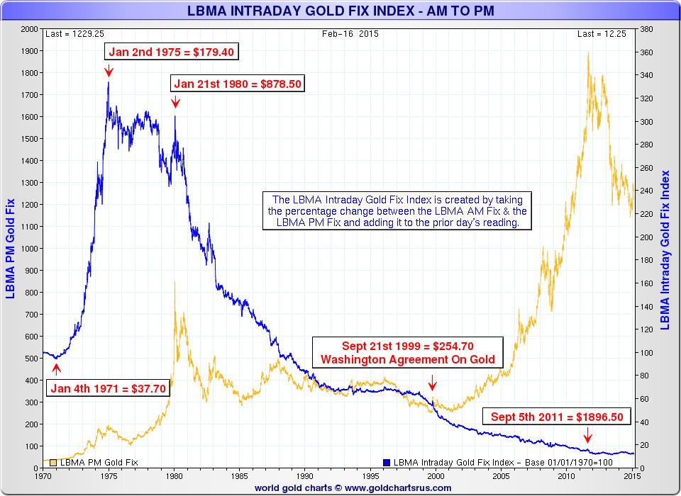 lbma / manipulation marché or et argent / fixing de Londres 150309LBMA