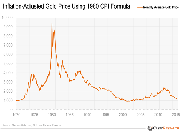 cours or corrigé de l'inflation  150421InflationAdjustedGoldPriceUsing1980CPIFormula