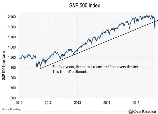 S&P 500 Annual Total Return Chart