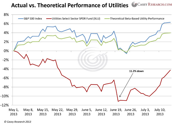 ActualvsTheoreticalPerformanceofUtilities Retirees Getting Shocked by Utility Stocks