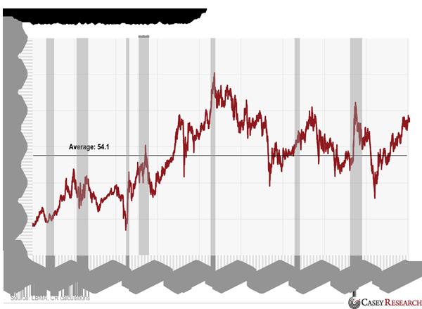 Gold Silver Ratio