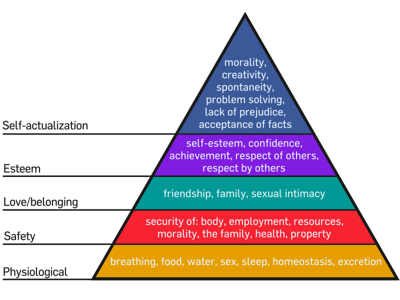 understanding the hierarchy of human needs This in-depth guide explores profound insights from psychologist abraham maslow's hierarchy of needs to explain the hidden drivers behind human behavior.