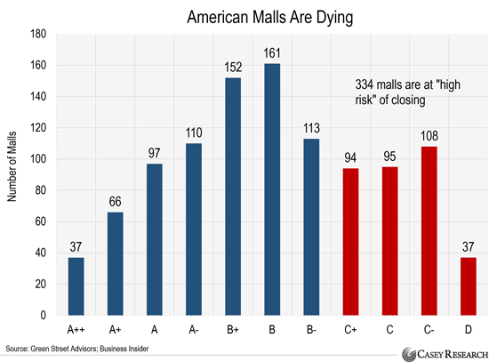 american-malls-are-dying.png