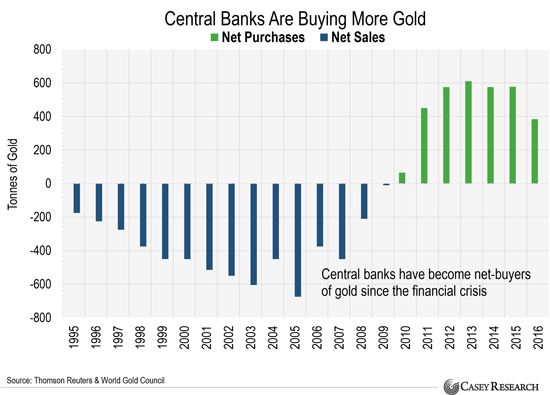A Mega Sell-Off in U.S. Government Debt is Underway... 1 more Reason to Buy Gold