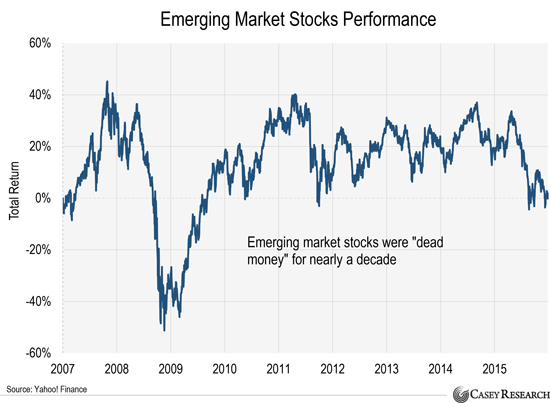 emerging-market-stocks-performance-2.png