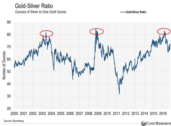 Here's What The Most Important Buy Signal for Gold Stocks Indicates Now