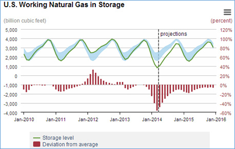 Mcf Natural Gas To Gj