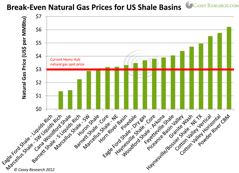 does a long term natural gas downturn signal that investors should