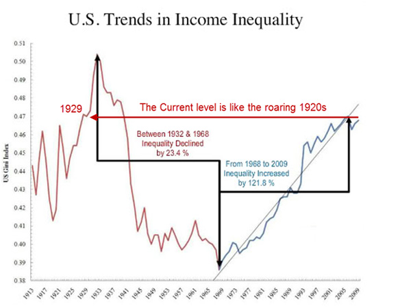 The difference between the wealthy and the poor during the great depression?