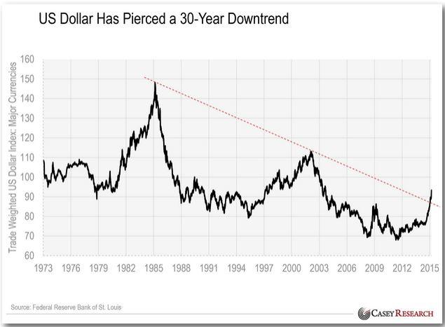 dollar's rise