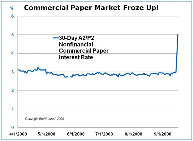 Commercial paper market research
