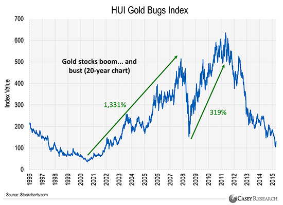 bust in gold stocks