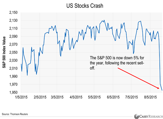 What to Do When Markets Crash (Like They Did Today) | Economy - photo#19