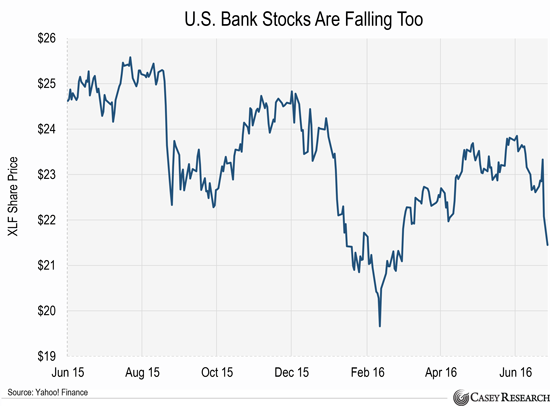 Us bank stock options