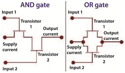 Logic Cells vs Gates a Logic Gate in Action